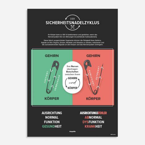 SICHERHEITSNADELZYKLUS