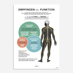 empfinden vs. funktion